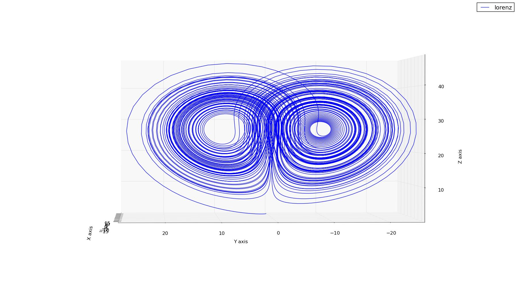 Lorenz Attractor Titanlab