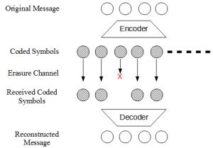 rateless erasure code
